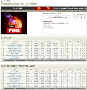 Estadístiques Final Partit: Olivar 85 - Flor de Vimbodí Pardinyes 75