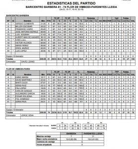 Estadístiques Final Partit: Baricentro Barbera 81 - Flor Vimbodí Pardinyes 74