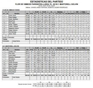 Estadístiques Final Partit:                      Flor Vimbodí Pardinyes 70 - BC Martorell 82