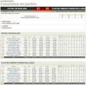 Estadístiques Final Partit: Physic CB Igualada 93 - Flor Vimbodí Pardinyes 80