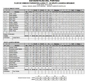 Estadístiques Final Partit: Flor Vimbodí Pardinyes 77 - Grupo Juaneda Miramar 92