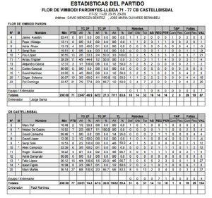 Estadístiques Final Partit: Flor Vimbodí Pardinyes 71 - CB Castellbisbal 77