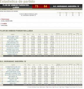 Estadístiques Final Partit: Flor Vimbodí Pardinyes 73 - BC Morabanc Andorra B 64