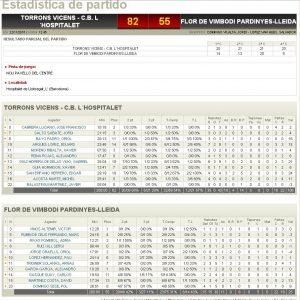 Estadístiques Final Partit: Torrons Vicens CB Hospitalet 82 - Flor Vimbodí Pardinyes 55