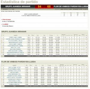 Estadístiques Final Partit: Grupo Juaneda Miramar 84 - Flor Vimbodi Pardinyes 68