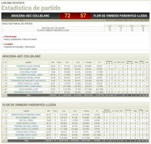 Estadístiques Final Partit: Aracena-AEC Collblanc 72 - Flor Vimbodí Pardinyes 57