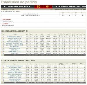 Estadístiques Final Partit: BC Morabanc Andorra B 80 - Flor Vimbodi Pardinyes 64