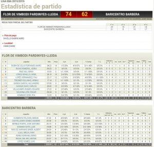 Estadístiques Final Partit: Flor Vimbodí Pardinyes 74 Baricentro Barbera 62