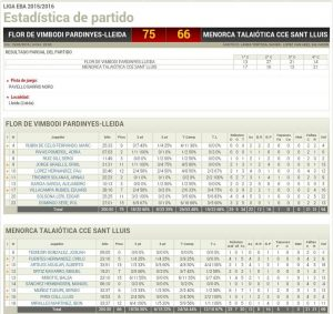 Estadístiques Final Partit: Flor Vimbodí Pardinyes 75 - Menorca Talaiotica CCE Sant Lluis 66