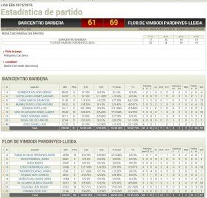 Estadístiques Final Partit: Baricentro Barbera 61 - Flor Vimbodí Pardinyes 69