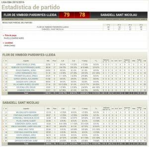 Estadístiques Final Partit: Flor Vimbodí Pardinyes 79 - Sabadell Sant Nicolau 78
