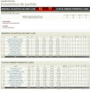 Estadistiques Final Partit: Menorca Talaiotica CCE Sant Lluis 52 - Flor Vimbodi Pardinyes 77
