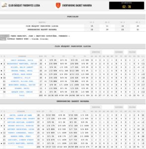 Estadísticas CB Pardinyes Basket Navarra J17