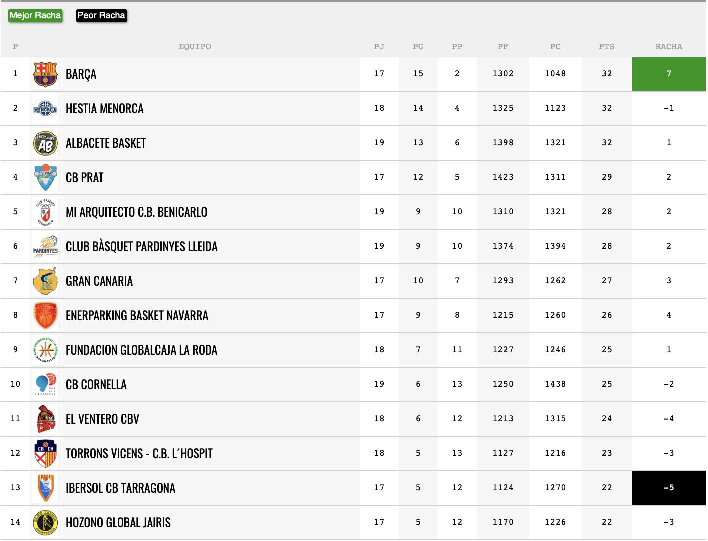 Classificació a falta dels partits entre Prat-Menorca i La Roda-Gran Canaria